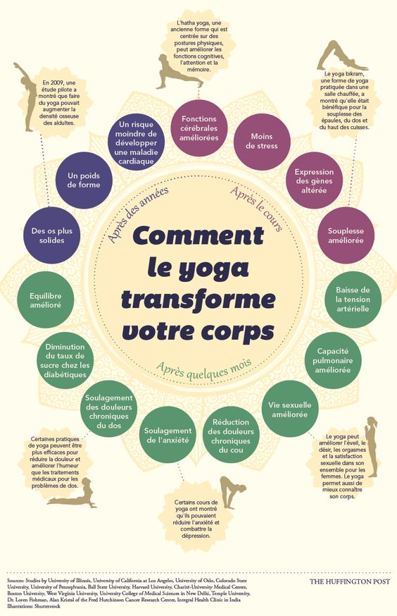 bienfaits-yoga-corps-physique-infographie-fitskeen